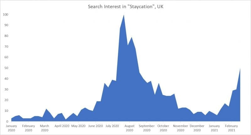 TrafficDefender - Staycation trends