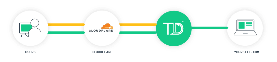 Integrating TrafficDefender virtual waiting room with Cloudflare