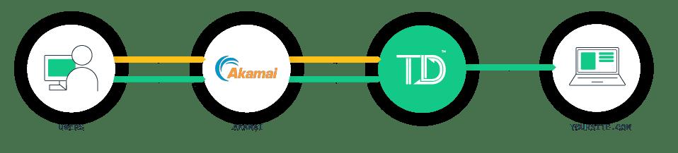 Integrating TrafficDefender virtual waiting room with Akamai